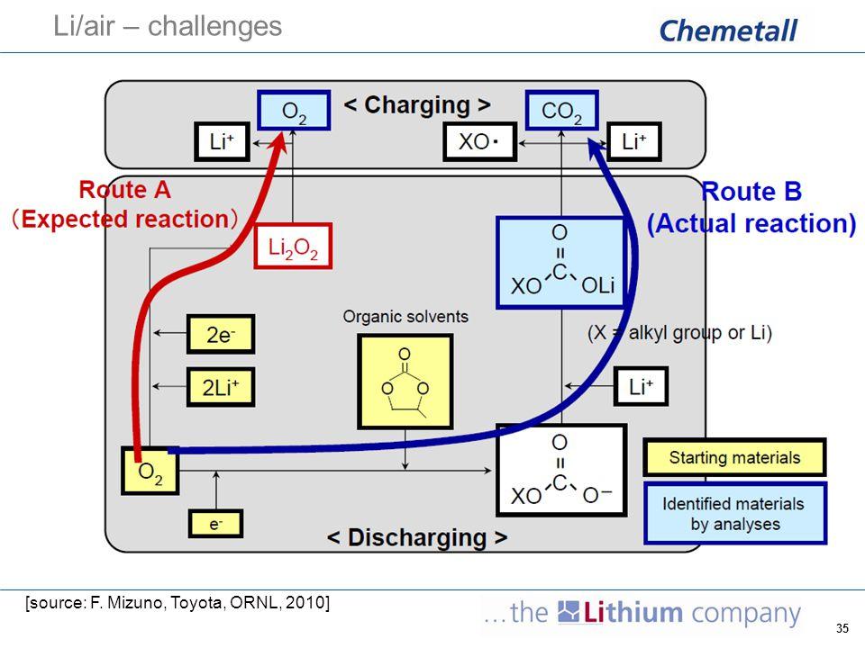 Li/air – challenges [source: F. Mizuno, Toyota, ORNL, 2010]